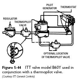 ITT B60Y Pilot Operated Diaphragm Valves