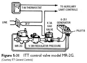 Thermopilot Valves on wiring diagram