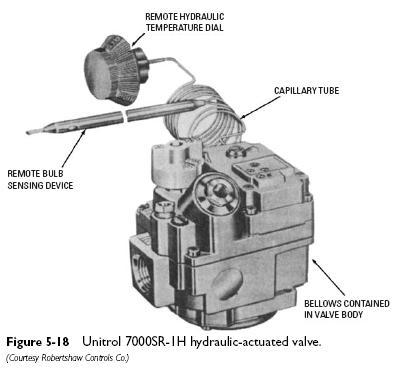 Unitrol 7000SR Diaphragm Valves