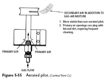 aerated pilot Pilot Burners