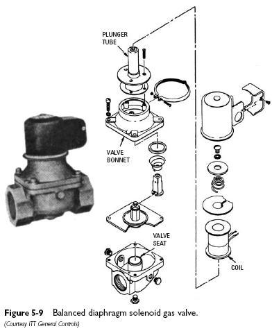 balanced diaphragm solenoid gas valve Solenoid Gas Valves