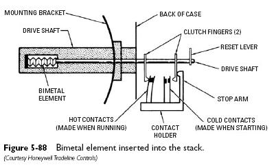 bimetal element Stack Detector Primary Control