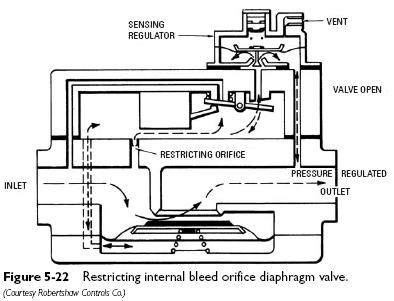 bleed orifice Pressure Regulators