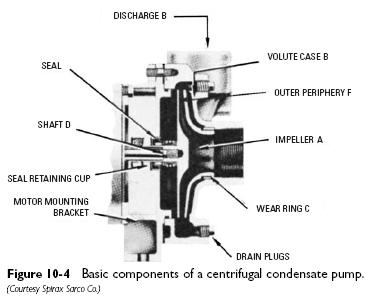 centrifugal condensate pump components Condensate Pumps
