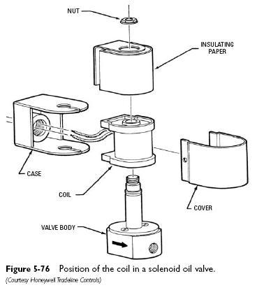 coil solenoid oil valve Oil Valves