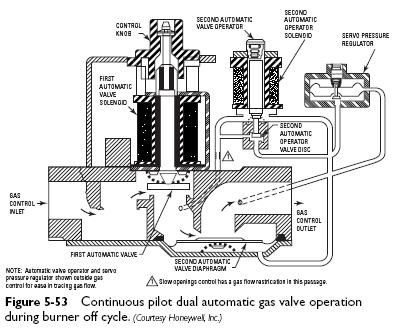 Continuous Pilot Dual Automatic Gas Valve on troubleshooting flow chart