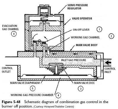 Standing Pilot  bination Gas Valves on gas furnace wiring diagram