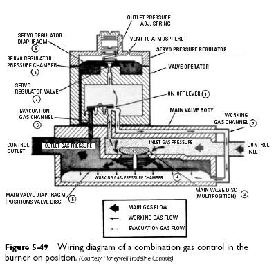 Honeywell Furnace Gas Valve Schematics on gfci wiring diagram