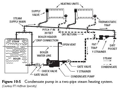 condensate pump two pipe heating Condensate Pumps