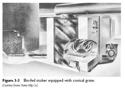 conical grate Stoker Firing