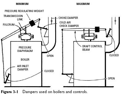 state water heater thermostat wiring diagram with Gas Forced Hot Air Heater on Gas Forced Hot Air Heater together with Water Heater Schematic together with Dryer repair chapter 2 besides Rheem Electric Hot Water Heater Wiring Diagram moreover Heat pump and refrigeration cycle.