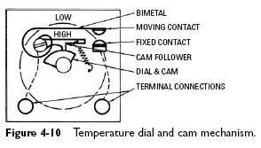 dial and cam Heater Thermostats