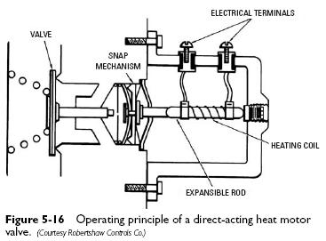 direct acting heat motor Direct Acting Heat Motor Valves