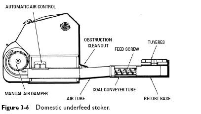 domestic underfeed stoker 2 Domestic Coal Stoker Construction