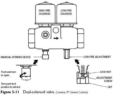 solenoid gas valves heater service troubleshooting rh airheaters info vickers solenoid coil wiring diagram 3 Post Solenoid Wiring Diagram