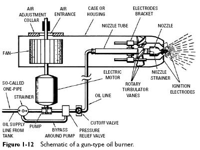 Gun Type Oil Burners Operating Principles Heater Service
