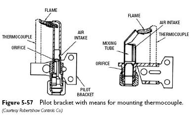 pilot bracket Pilot Burners