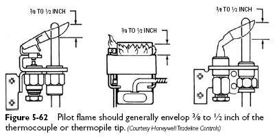 pilot flame Pilot Flame Adjustment