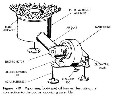 Vaporizing Pot Type Oil Burners on residential furnace wiring diagram