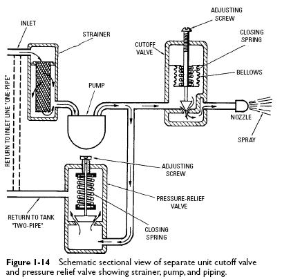 pressure relief valve Gun Type Oil Burners Operating Principles