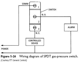 pressure switch spdt Pressure Switches