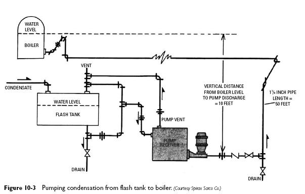 Condensate Pumps Heater Service Amp Troubleshooting