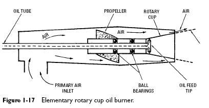 rotary cup oil burner Rotary Oil Burners