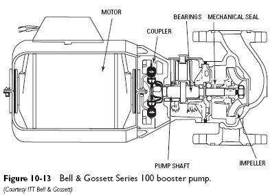 series 100 booster pump Three Piece Booster Pumps