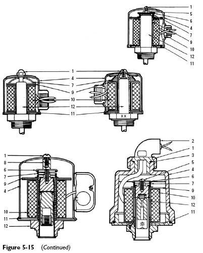 solenoid coils construction 2 Solenoid Coils