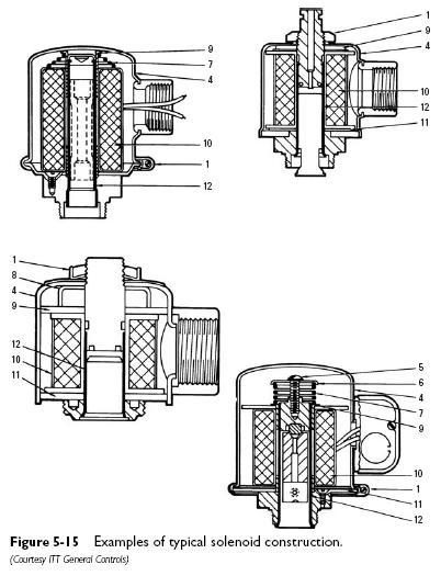 solenoid coils construction Solenoid Coils