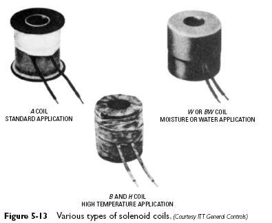 solenoid coils Solenoid Coils