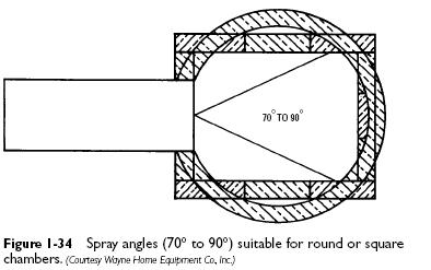 spray angles chamber Oil Burner Nozzles