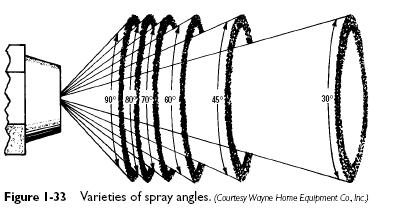 spray angles Oil Burner Nozzles