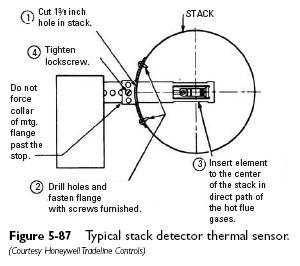 stack detector thermal sensor Stack Detector Primary Control