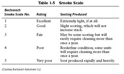 table 1 5 Combustion Testing and Adjustments