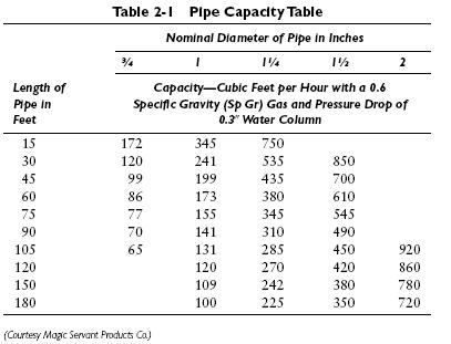 table 2 1 Gas Piping for Conversion Burners