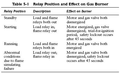 table 5 1 Gas Burner Primary Control