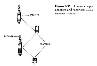 thermocouple adapter Thermocouples