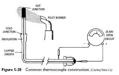 thermocouple contruction Automatic Pilot Safety Valve