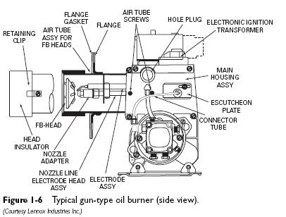 typical gun type oil burner Gun Type Oil Burners