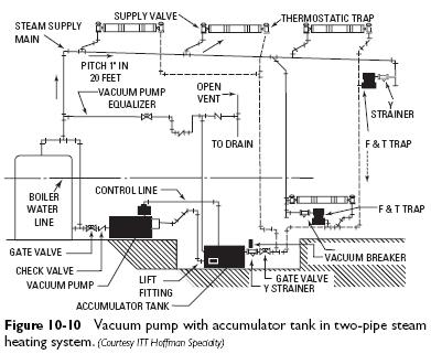vacuum pump two pipe heating system with accumulator Vacuum Pumps