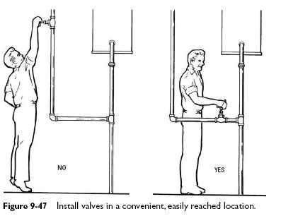 valve installation Valve Installing Pointers