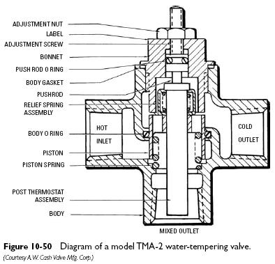 TMA 2 Water Tempering Valves