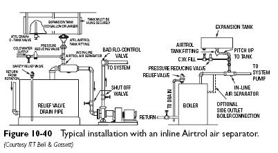 airtrol Expansion Tanks