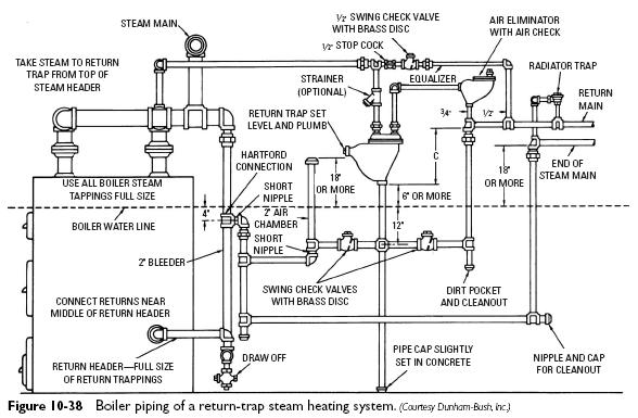 Steam Boiler Steam Boiler Piping Diagram