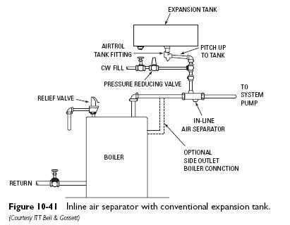 conventional expansion tank Expansion Tanks