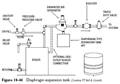 Diaphragm expansion tanks heater service troubleshooting diaphragm expansion tanks ccuart Images