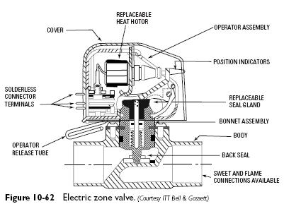 electric zone valve