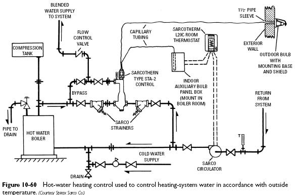 hot water heating control system Hot Water Heating Control
