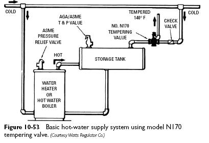 hot water supply system Water Tempering Valves